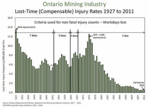 Chart - Ontario Mining Industry Lost-Time (Compensable) Injury Rates 1927 to 2011