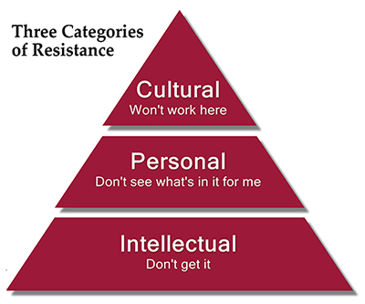 Three Categories of Resistance