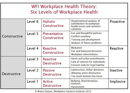 Six Levels of Workplace Health